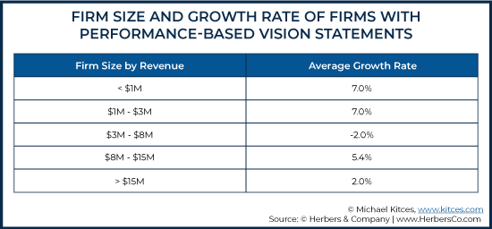 Firm Size and Growth Rate of Firms With Performance-Based Vision Statements