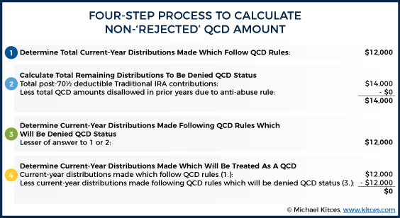 Four-Step Process To Calculate Non-Rejected QCD Amount – Example 1a