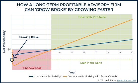 How A Long-Term Profitable Advisory Firm Can Grow Broke By Growing Faster