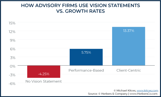How Advisory Firms Use Vision Statements