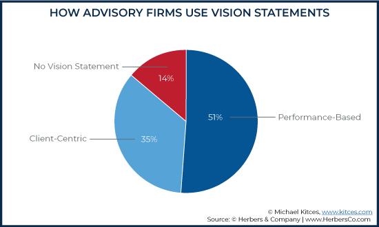 How Advisory Firms Use Vision Statements Vs Growth Rates