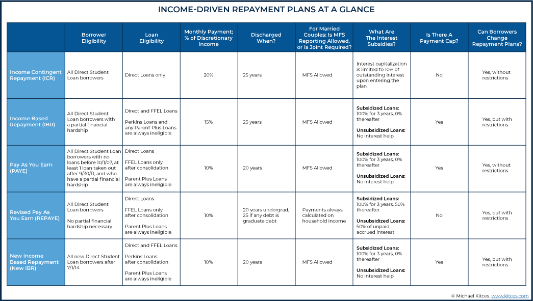 Income-Driven Repayment (IDR) Plans at a Glance