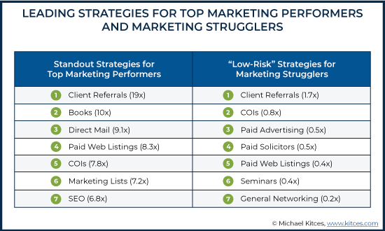 Leading Strategies For Top Marketing Performers And Marketing Strugglers