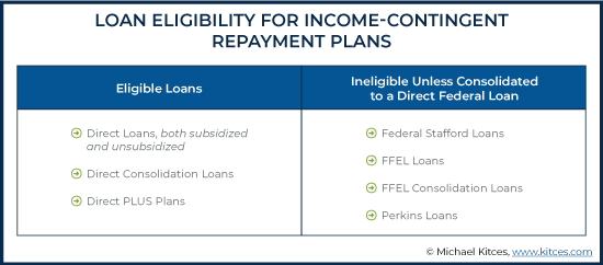 Loan Eligibility for Income Contingent Repayment Plans