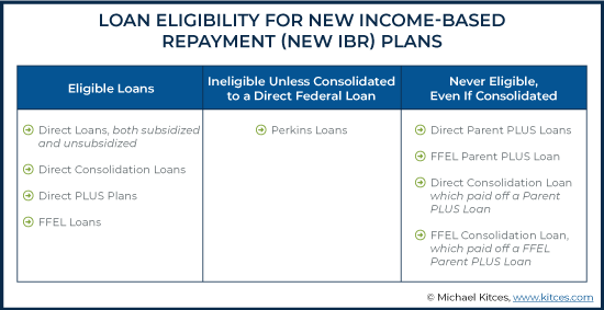Loan Eligibility for New Income Based Repayment (NEW IBR) Plans