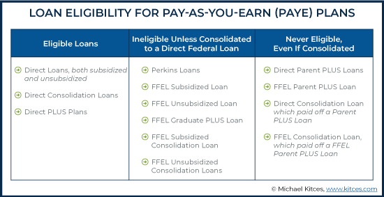 Loan Eligibility for Income-Based Repayment Plans