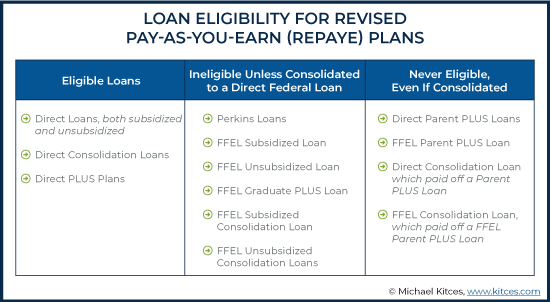 Loan Eligibility for Revised Pay As You Earn REPAYE Plans