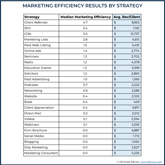 Marketing Efficiency Results By Strategy