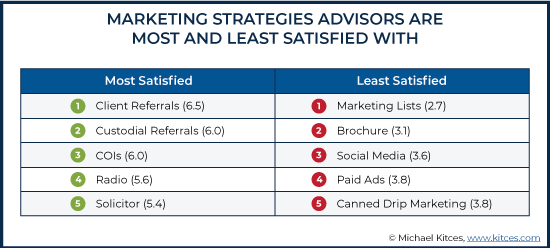 Marketing Strategies Advisors Are Most And Least Satisfied With