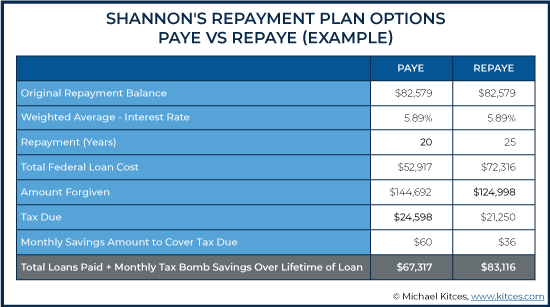 Repayment Plan Options Example 3