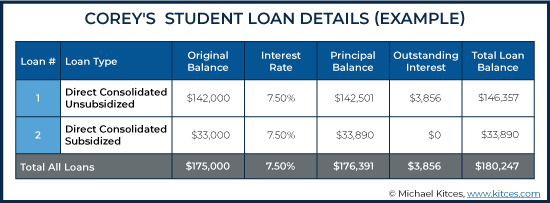 Student Loan Details Example 2