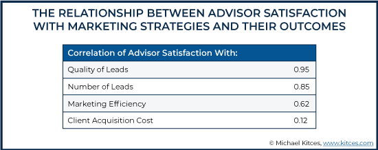 The Relationship Between Advisor Satisfaction With Marketing Strategies And Their Outcomes