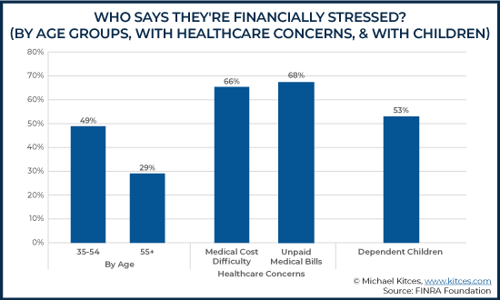 Who Says They Are Financially Stressed - By Age Groups With Healthcare Concerns And With Children