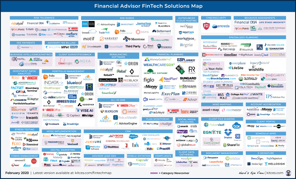 Advisor FinTech Landscape February 2020