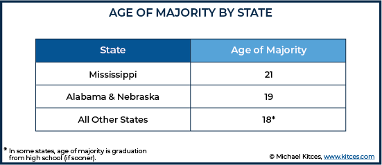 Age Of Majority By State