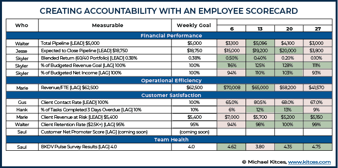 Creating Accountability With An Employee Scorecard