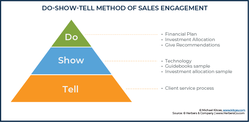 Do-Show-Tell Method of Sales Engagement