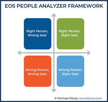 EOS People Analyzer Framework
