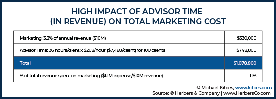 High Impact of Advisor Time In Revenue On Total Marketing Cost