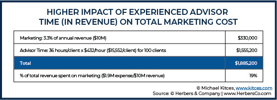 Higher Impact of Experienced Advisor Time In Revenue On Total Marketing Cost