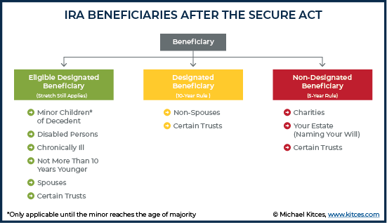 IRA Beneficiaries After The SECURE Act