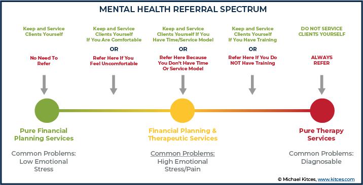 Mental Health Referral Spectrum