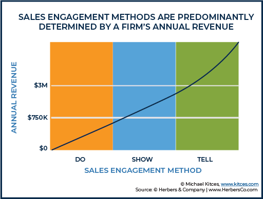 Sales Engagement Methods Are Predominantly Determined By A Firm's Annual Revenue
