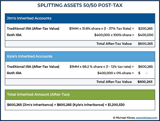 Splitting Assets 50-50 Post-Tax