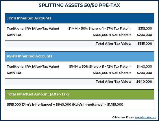 Splitting Assets 50-50 Pre-Tax
