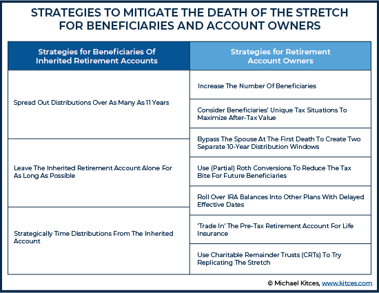 Strategies To Mitigate The Death Of The Stretch