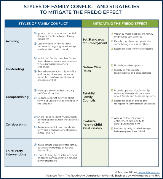 Styles of Family Conflict and Strategies to Mitigate The Fredo Effect