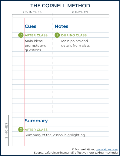 The Cornell Note-Taking Method