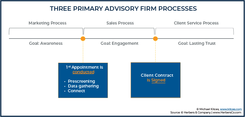 Three Primary Advisory Firm Processes