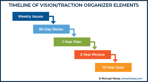 Timeline of Vision-Traction Organizer Elements