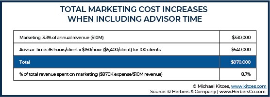 Total Marketing Cost Increases When Including Advisor Time