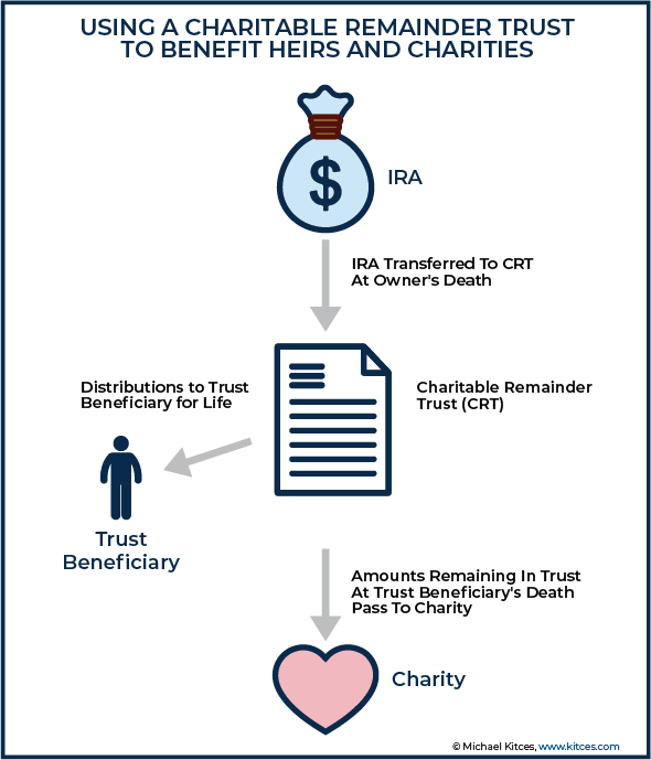 Using a Charitable Remainder Trust To Benefit Heirs and Charities