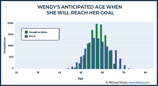 Wendy Anticipated Age When She Will Reach Her Goal