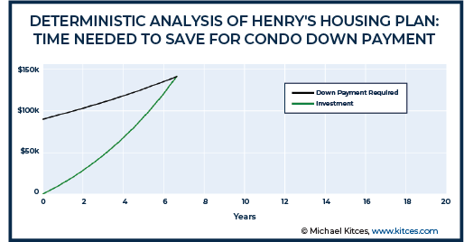 Deterministic Analysis of Henry's Housing Plan - Time Needed To Save For Condo Down Payment