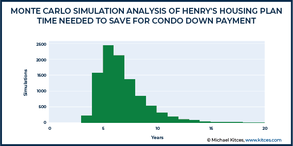 Monte Carlo Simulation Analysis of Henry Housing Plan - Time Needed To Save For Condo Down Payment