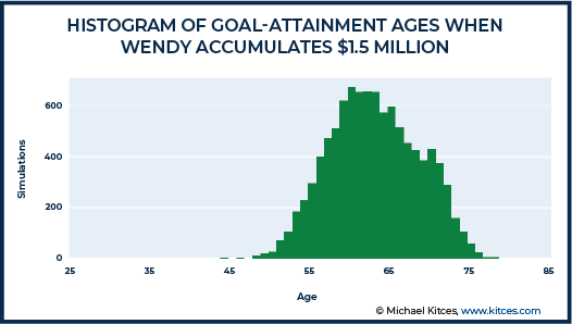 Histogram of Goal Attainment Ages When Wendy Accumulated 1.5 Million