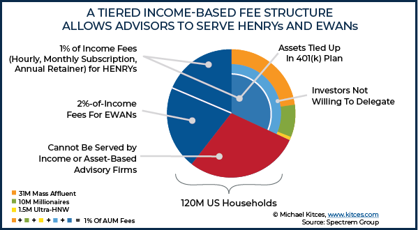 A Tiered Income-Based Fee Structure Allows Advisors Serve HENRYs and EWANs