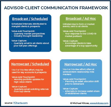 Advisor-Client Communication Framework