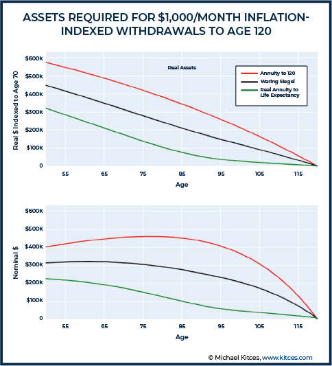 Assets Required For 1000 per Month Inflation-Indexed Withdrawals To Age 120