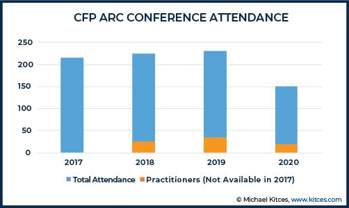 CFP ARC Attendance