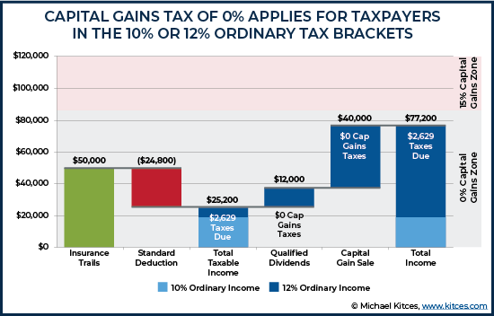 Capital Gains Tax of Zero Percent Applies For Taxpayers In the 10 Or 12 Percent Ordinary Tax Brack