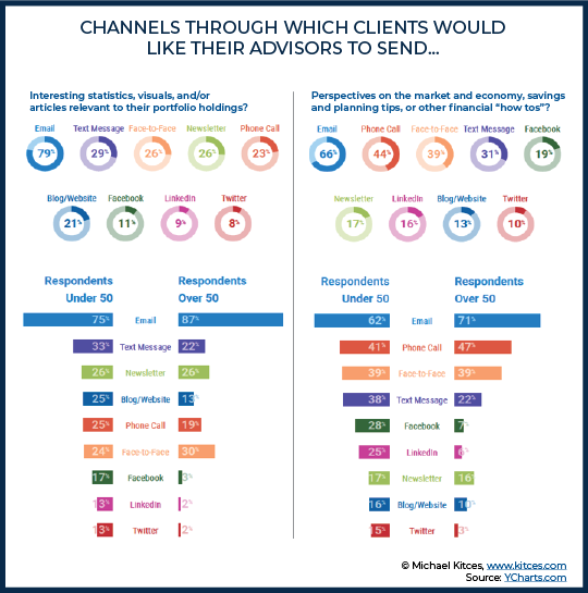 Channels Through Which Clients Would Like Their Advisors To Send