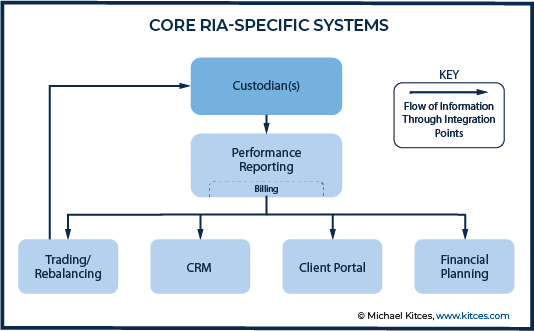 Core RIA-Specific Systems