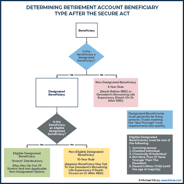 Determining Retirement Account Beneficiary Type After The SECURE Act