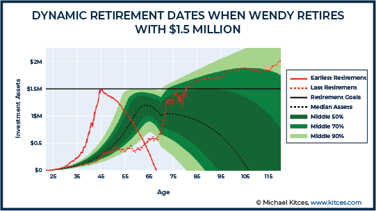 Dynamic Retirement Dates When Wendy Retires With 1.5 Million