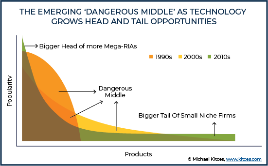 Emerging Dangerous Middle As Technology Grows Head And Tail Opportunities